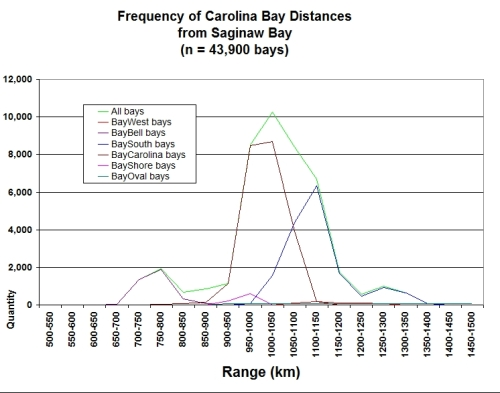 Frequency of Carolina Bay Distances from Saginaw 001